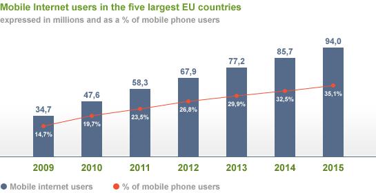 Mobile chart